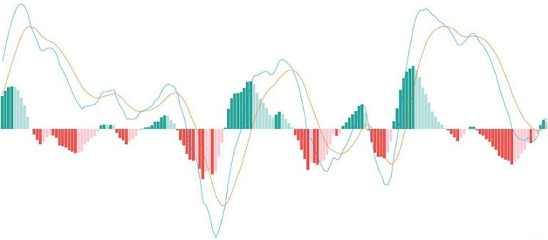 Wat is MACD Moving Average Convergence/Divergence